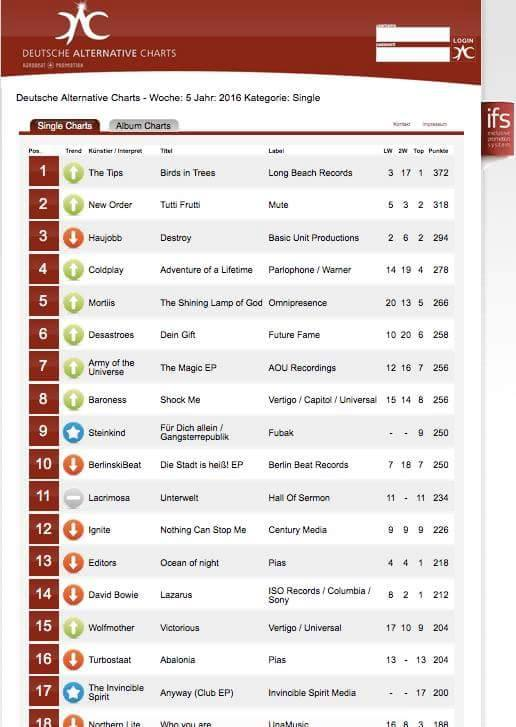 Nr.1 German Alternative Charts